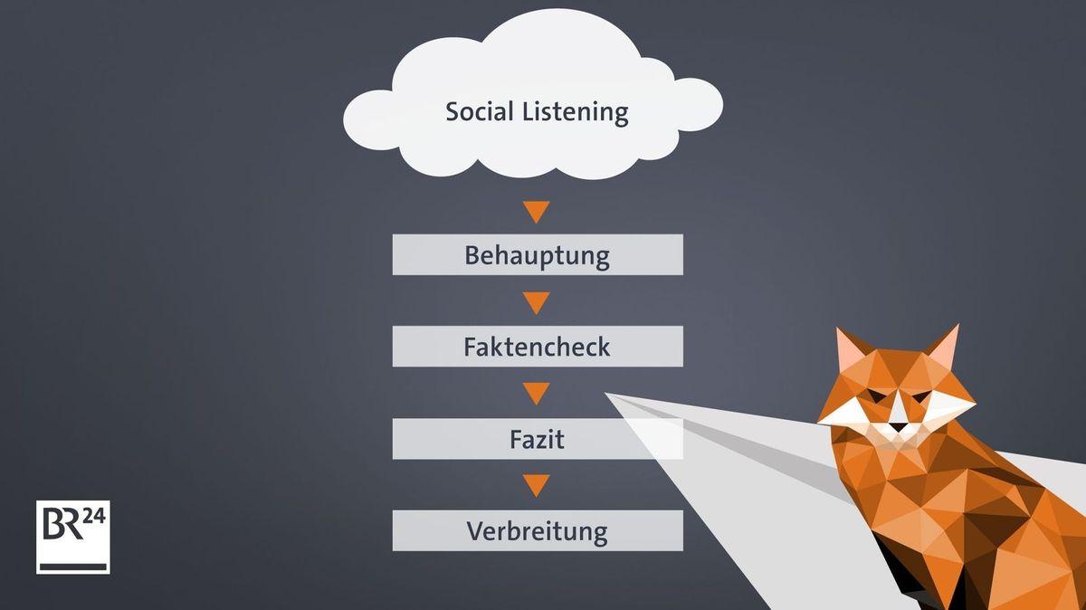 Die Arbeitsschritte beim #Faktenfuchs  - vom Listening bis zur Verbreitung