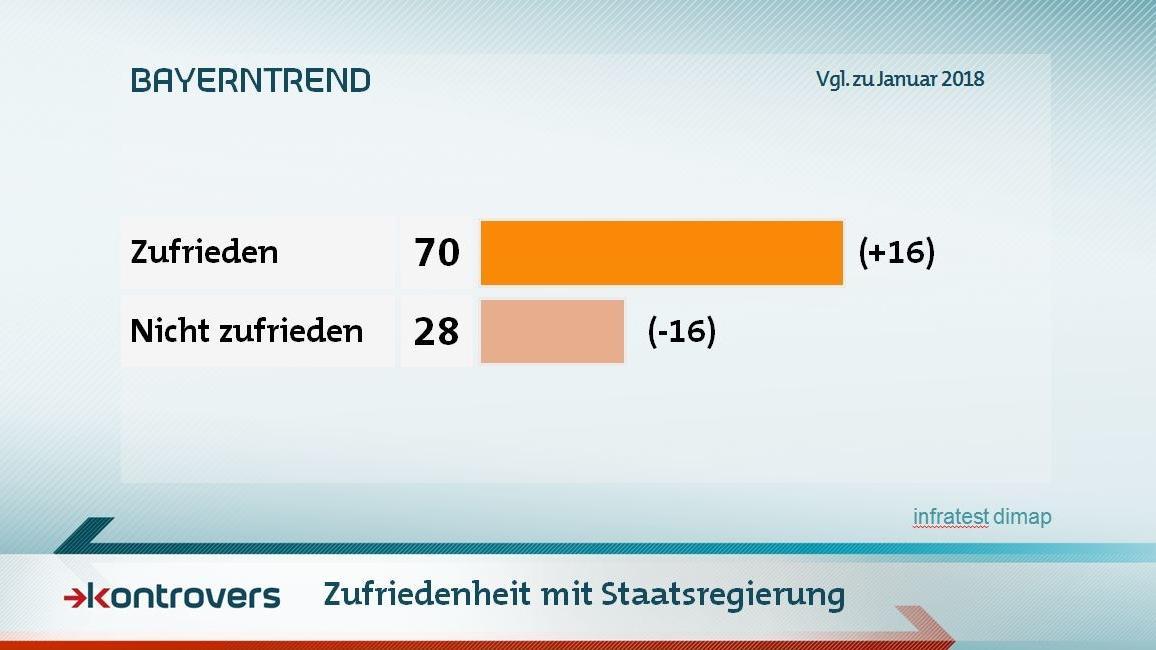 Zufriedenheit mit der Staatsregierung im Mai-BayernTrend 2018: 70 Prozent sind zufrieden, 28 Prozent nicht.
