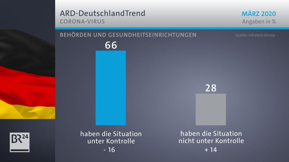 ARD-Deutschlandtrend: Vertrauen in Gesundheitsbehörden
