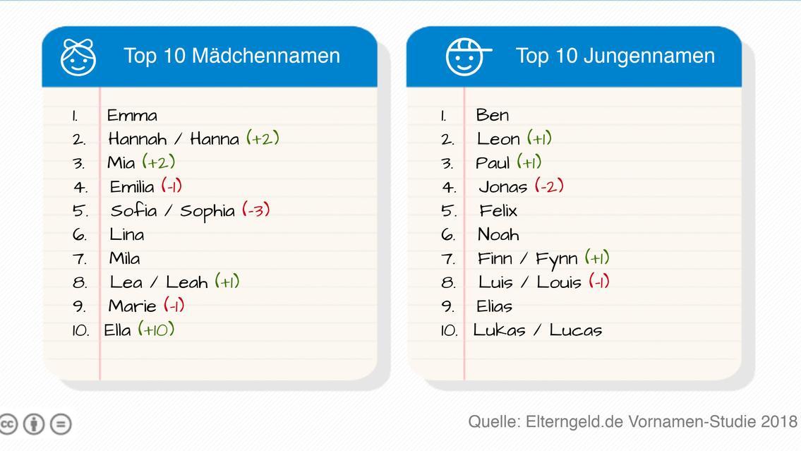 Die Top 10 der Mädchen- und Jungennamen