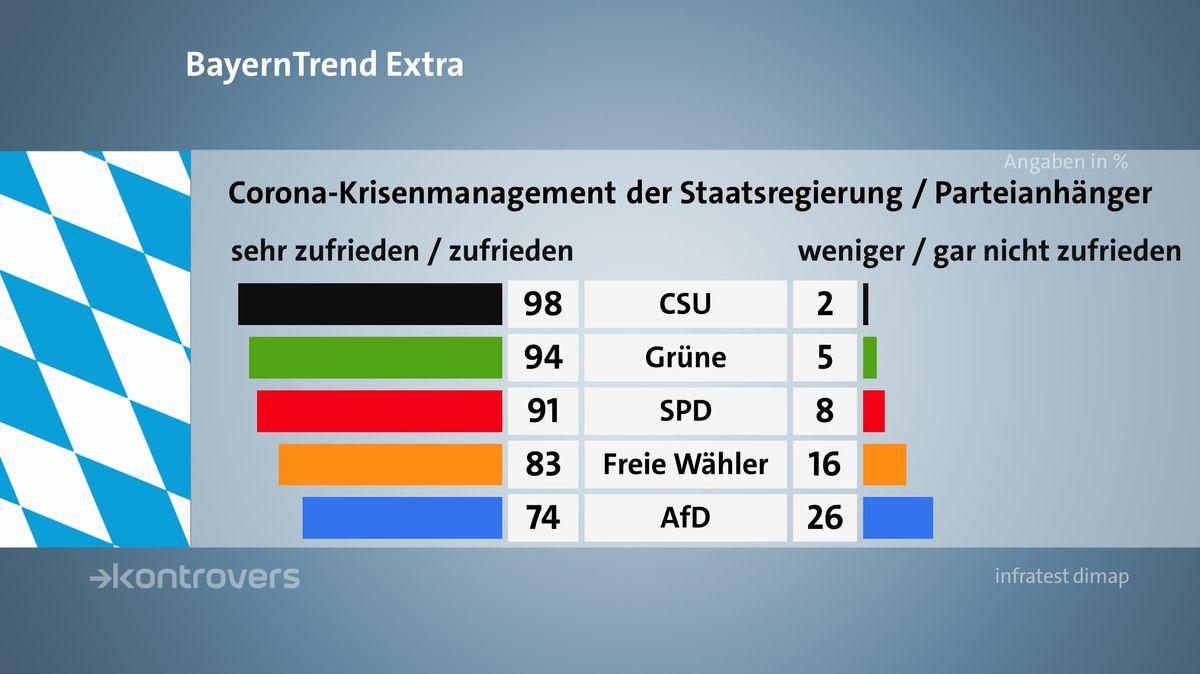 Der BR BayernTrend extra im April 2020 mit den Umfrageergebnissen zum Corona-Krisenmanagement der Staatsregierung