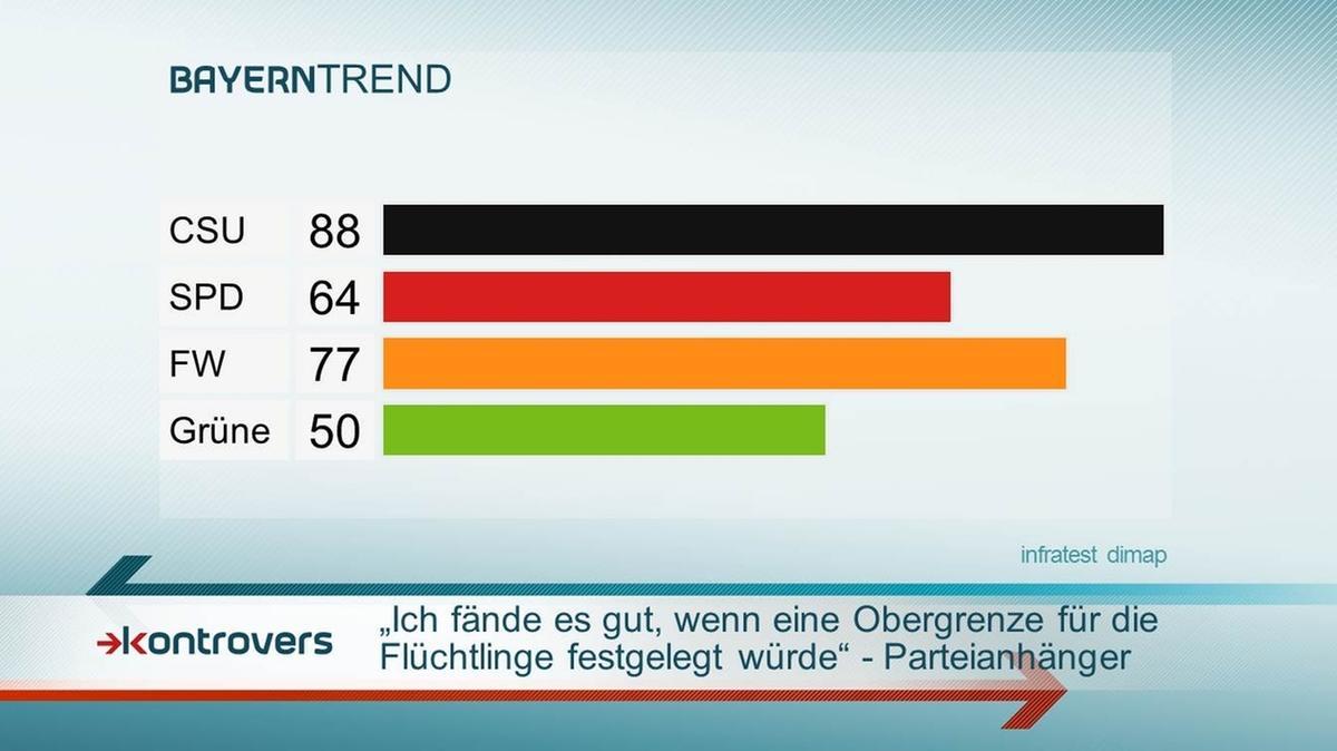 Mehrheit für Obergrenze bei der Flüchtlingsaufnahme