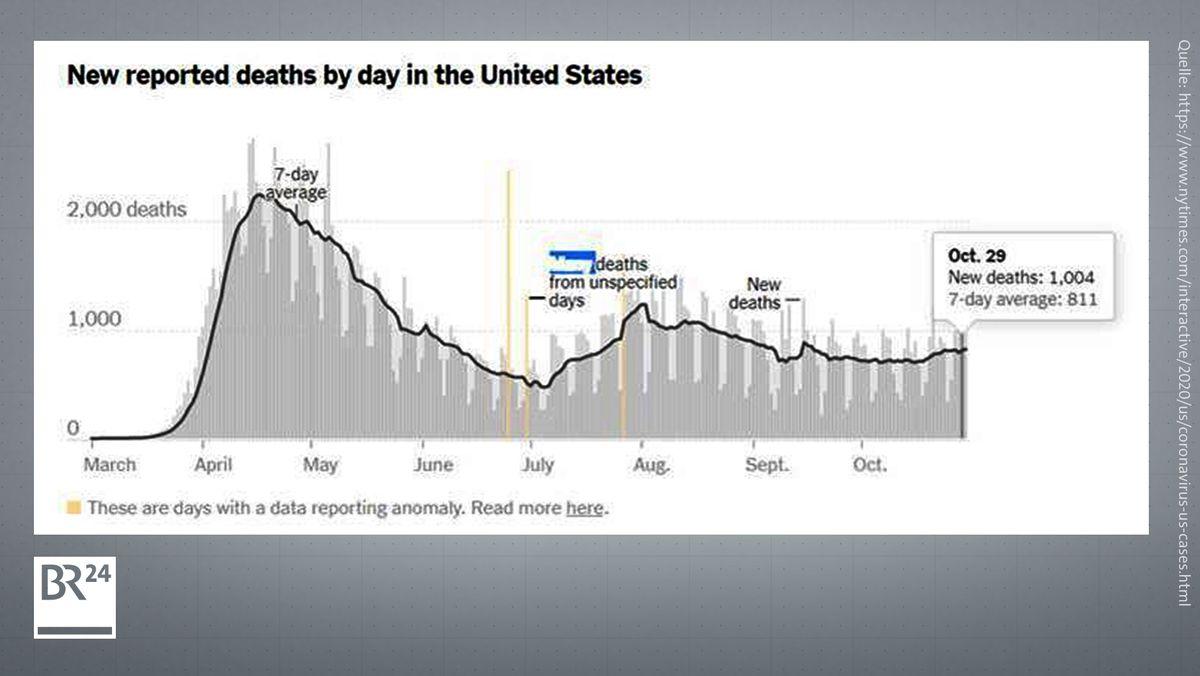 Die Grafik zeigt die Entwicklung der Todeszahlen von März bis Oktober 2020 in den USA
