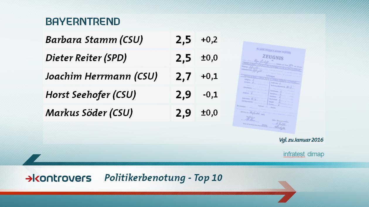 Politikerbenotung 2/2 - Kontrovers BayernTREND 2017