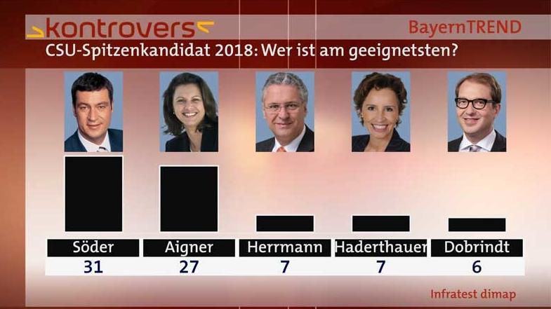 BayernTrend 2014 - CSU-Spitzenkandidaten 2018