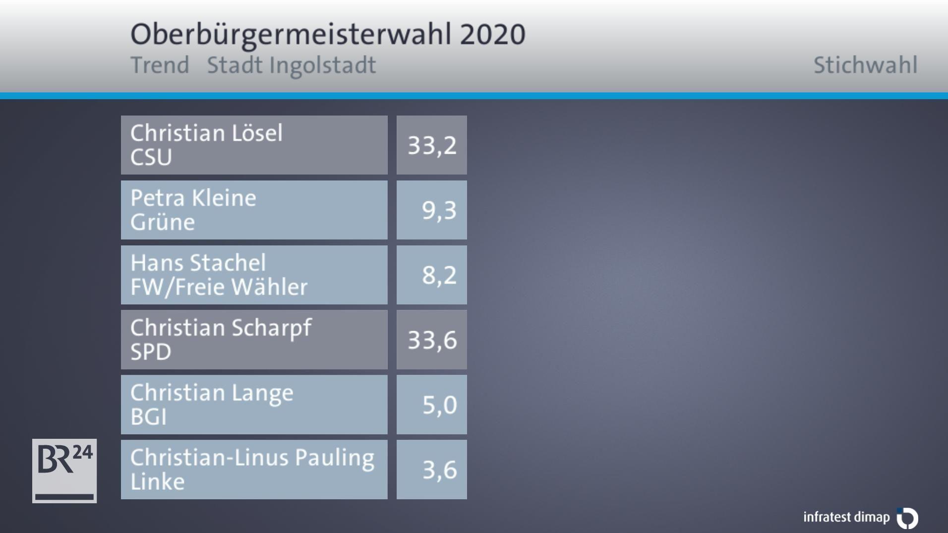 Trend Oberbürgermeisterwahl Ingolstadt.