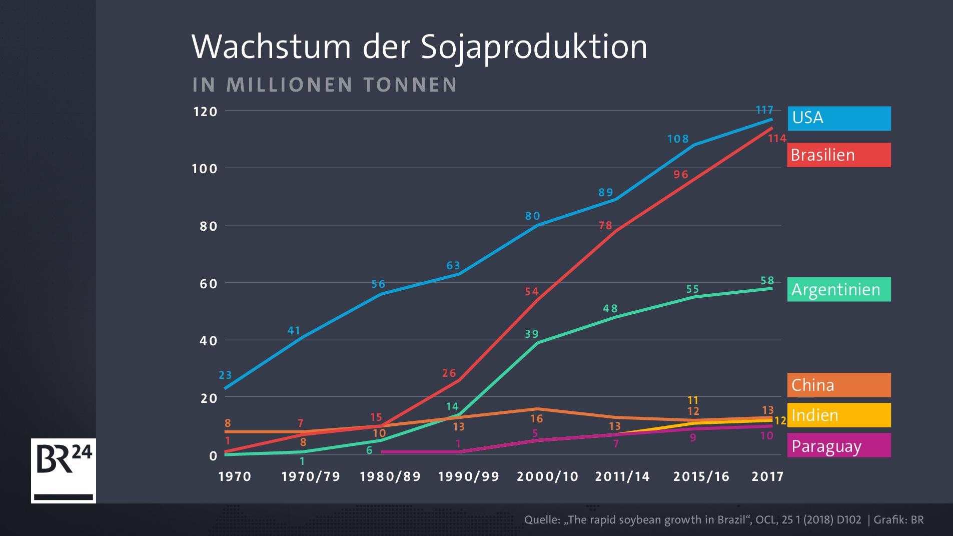 Wie die Grafik zeigt, spielte die Sojaproduktion in vielen der heute wichtigsten Exportnationen noch 1970 quasi keine Rolle.