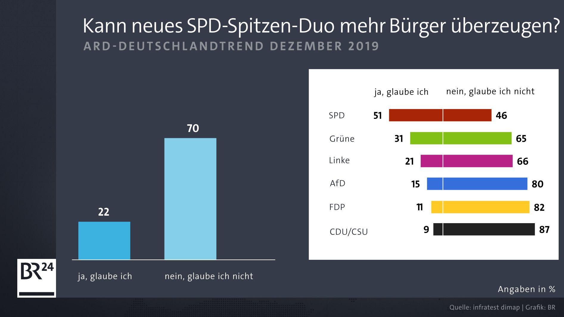 ARD-DeutschlandTrend: Kann neues SPD-Spitzen-Duo mehr Bürger überzeugen?