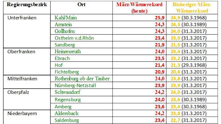 Neue Wärmerekorde für März in Bayern.