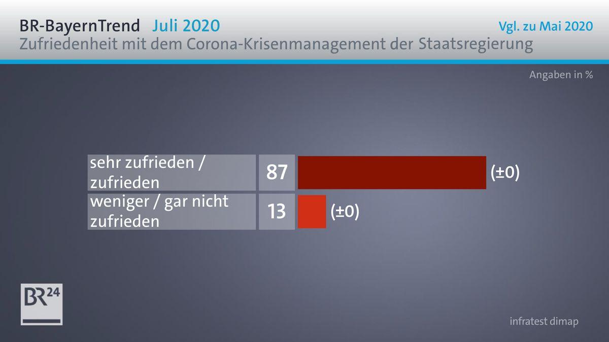 Weiterhin gute Noten für das allgemeine Krisenmanagement der Staatsregierung im BR-BayernTrend