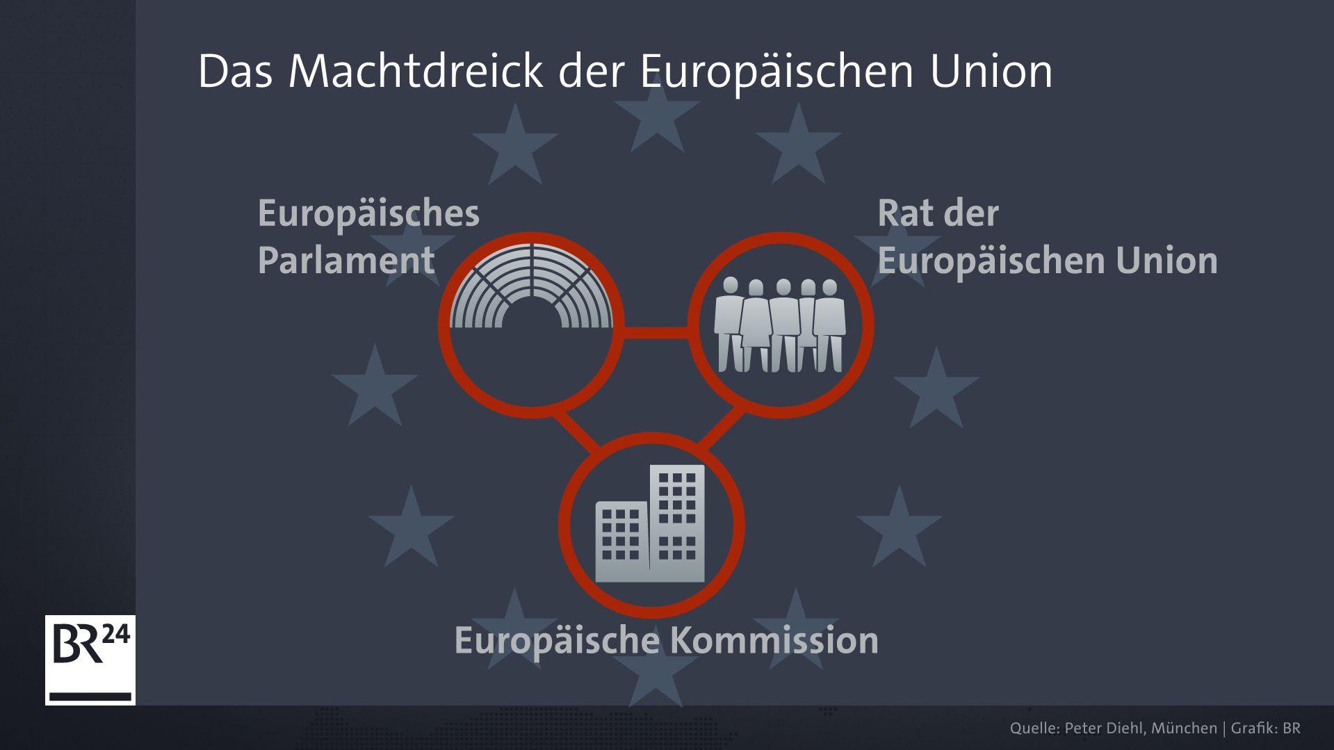 Das Machtdreieck der EU