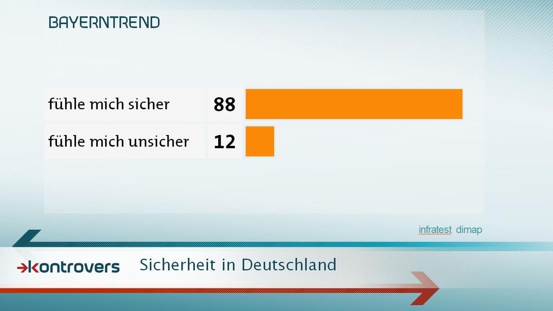 Insgesamt ist in Bayern ein ausgeprägtes Sicherheitsgefühl gegeben. 88 Prozent der Befragten fühlen sich sicher.