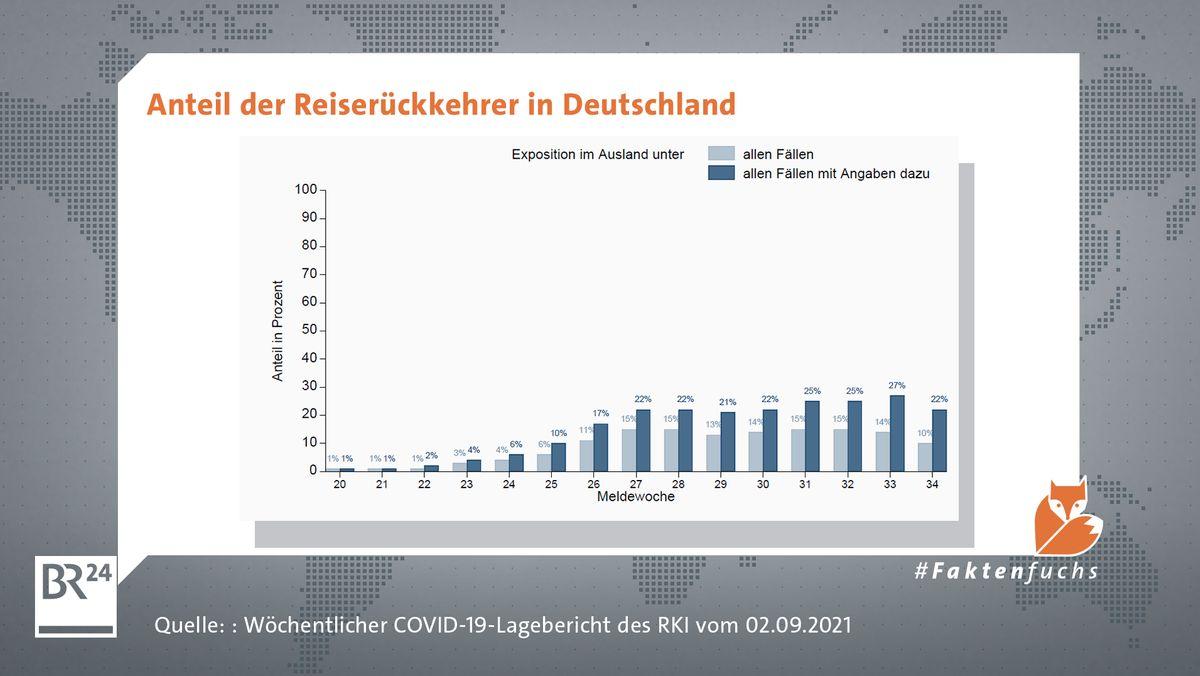 Anteil der Reiserückkehrer an den Corona-Fällen in Deutschland