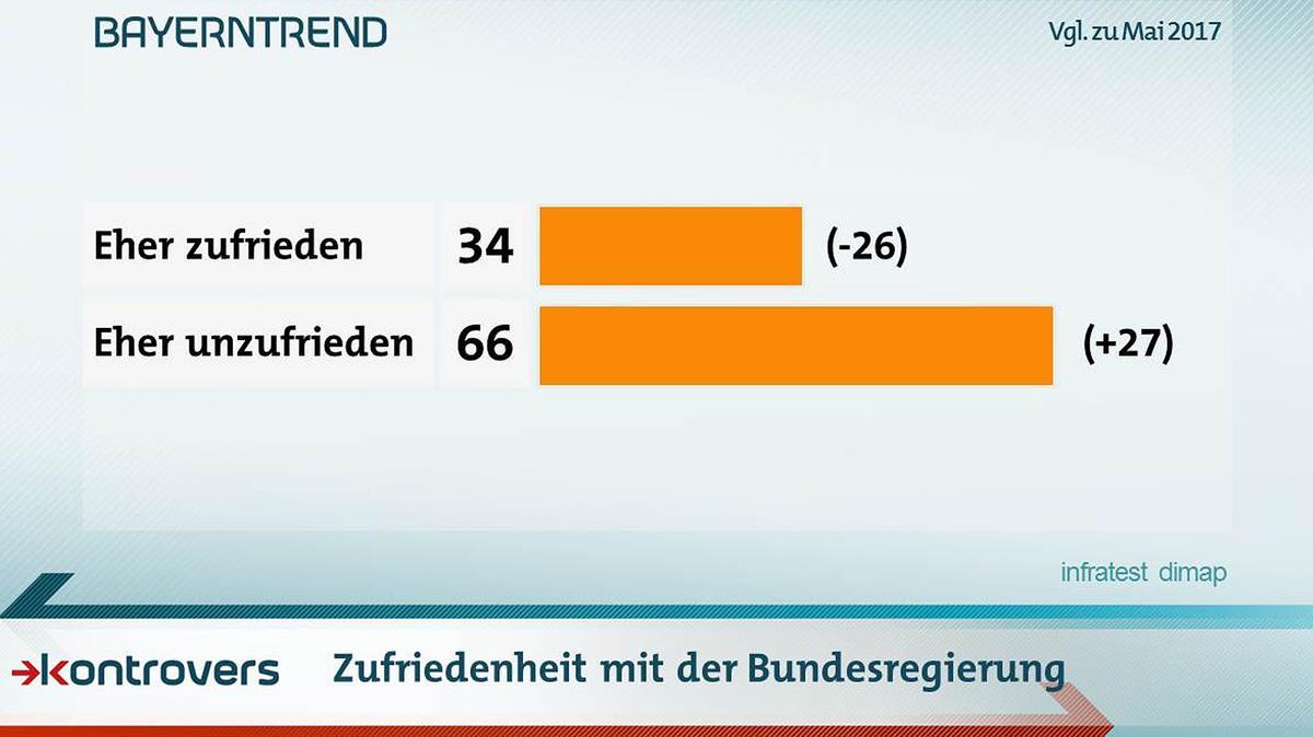 Umfrager zur Zufriedenheit mit der Arbeit der unionsgeführten Bundesregierung: Kritik überwiegt