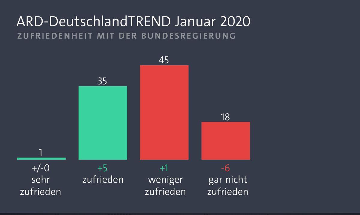 ARD-DeutschlandTrend Januar 2020
