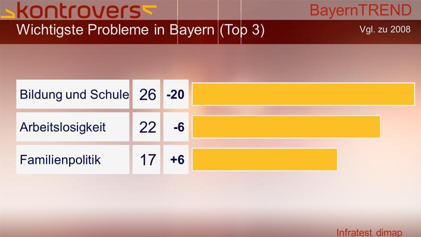 BayernTrend 2013 - Bildung und Schule, Arbeitslosigkeit sowie Familienpolitik sind die wichtigsten Probleme in Bayern