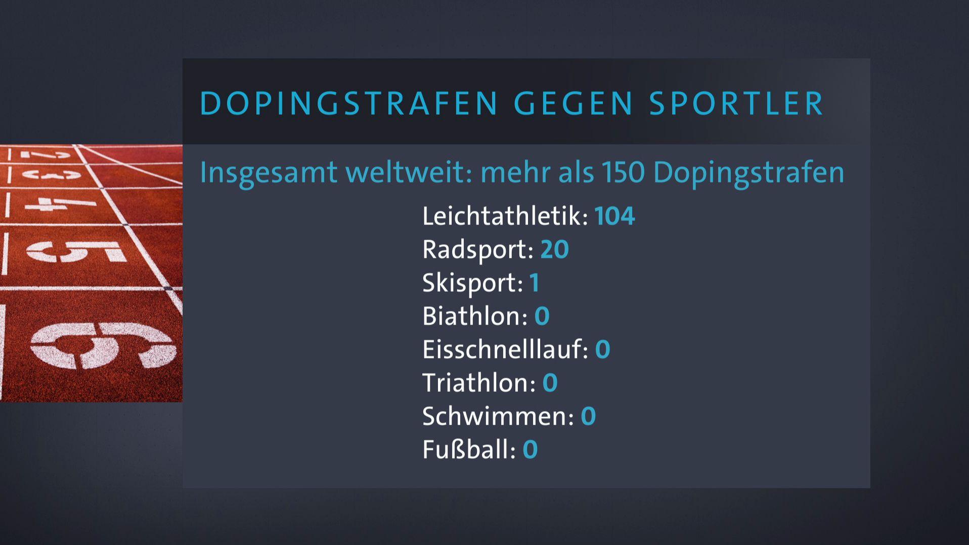 Dopingstrafen durch die WADA aufgrund des Blutpasses