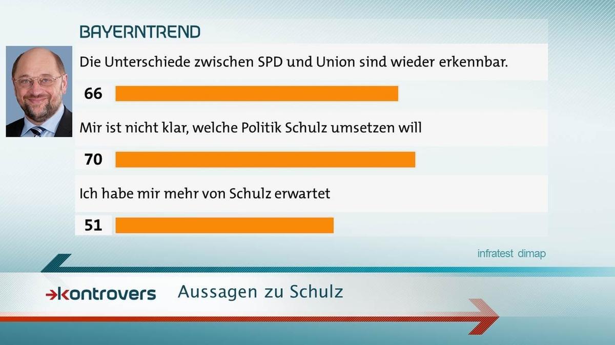 BayernTrend im Mai 2017: 70 Prozent ist nicht klar, welche Politik Schulz umsetzen will.