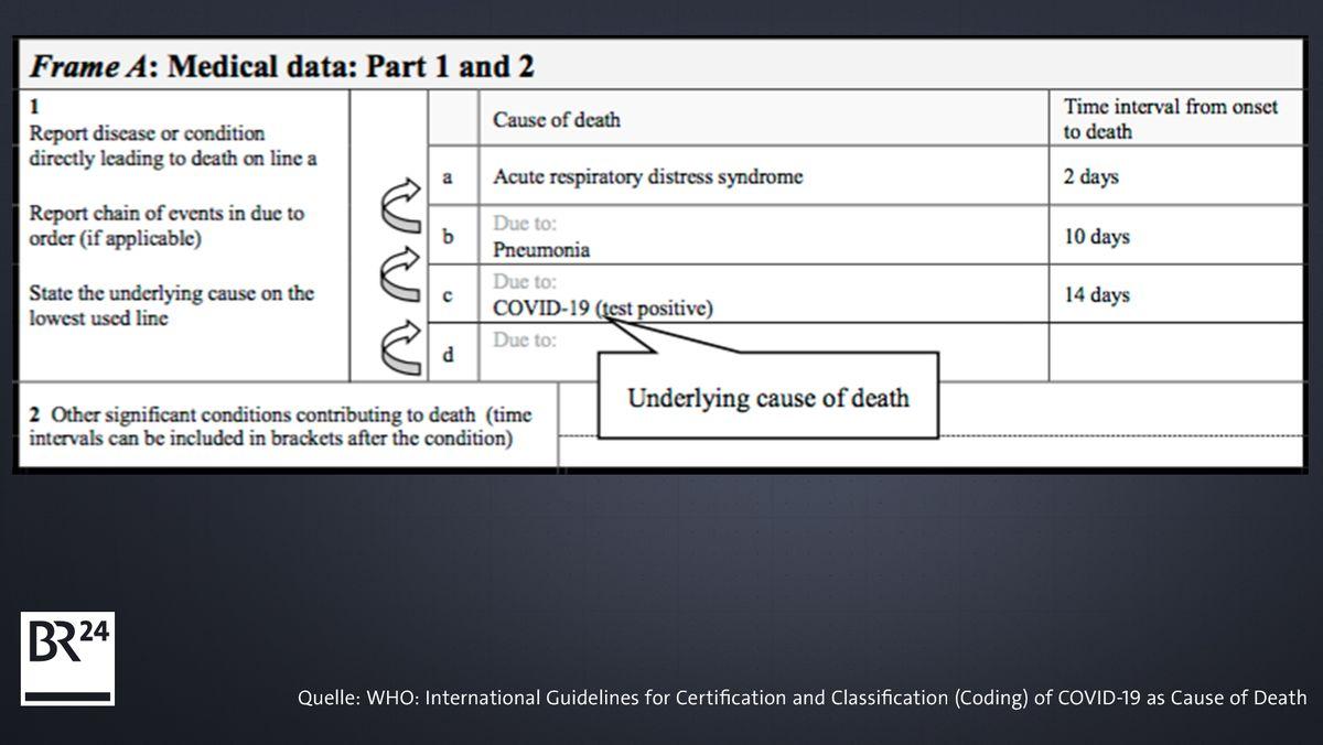 Internationale Todesbescheinigung
