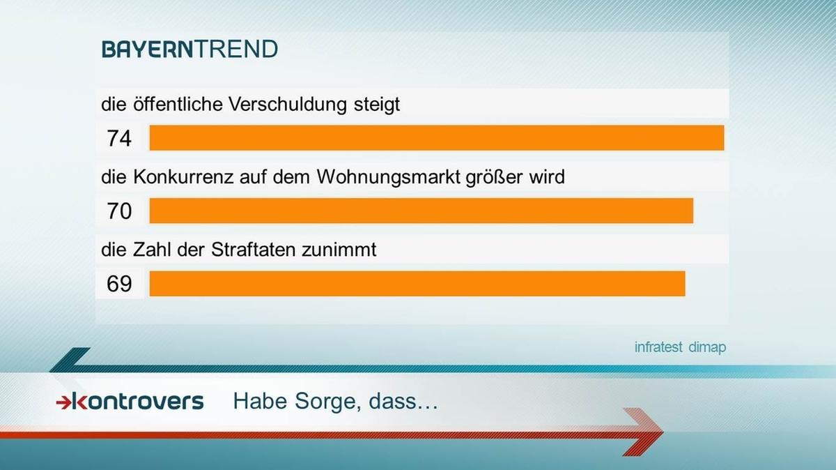 BayernTrend 2016: Sorgen im Zusammenhang mit der Flüchtlingsmigration.