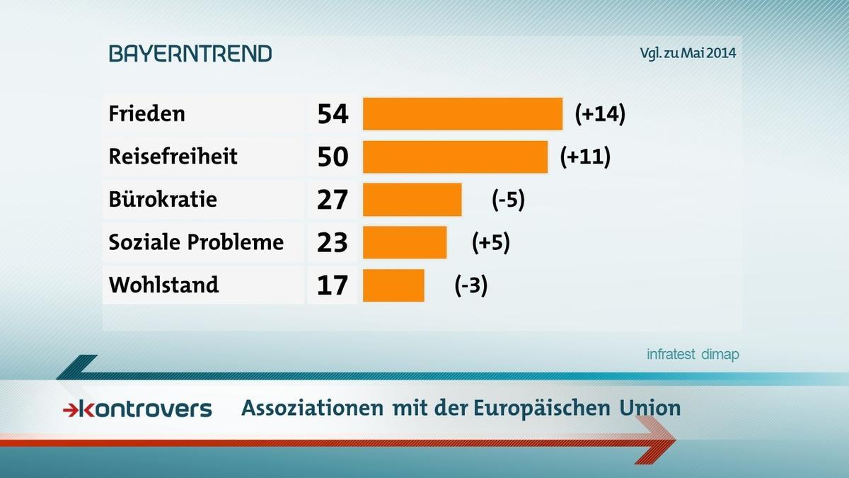 Der BR-BayernTrend mit den Umfrageergebnissen zu Assoziationen mit der Europäischen Union