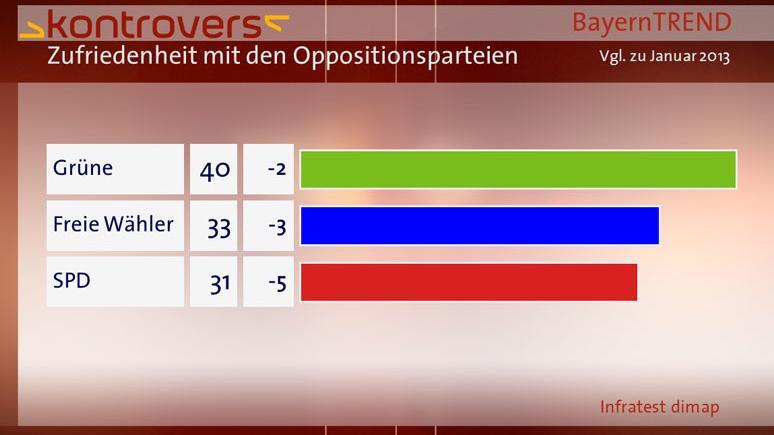 BayernTrend 2013 Balken Zufriedenheit mit Oppositionsparteien