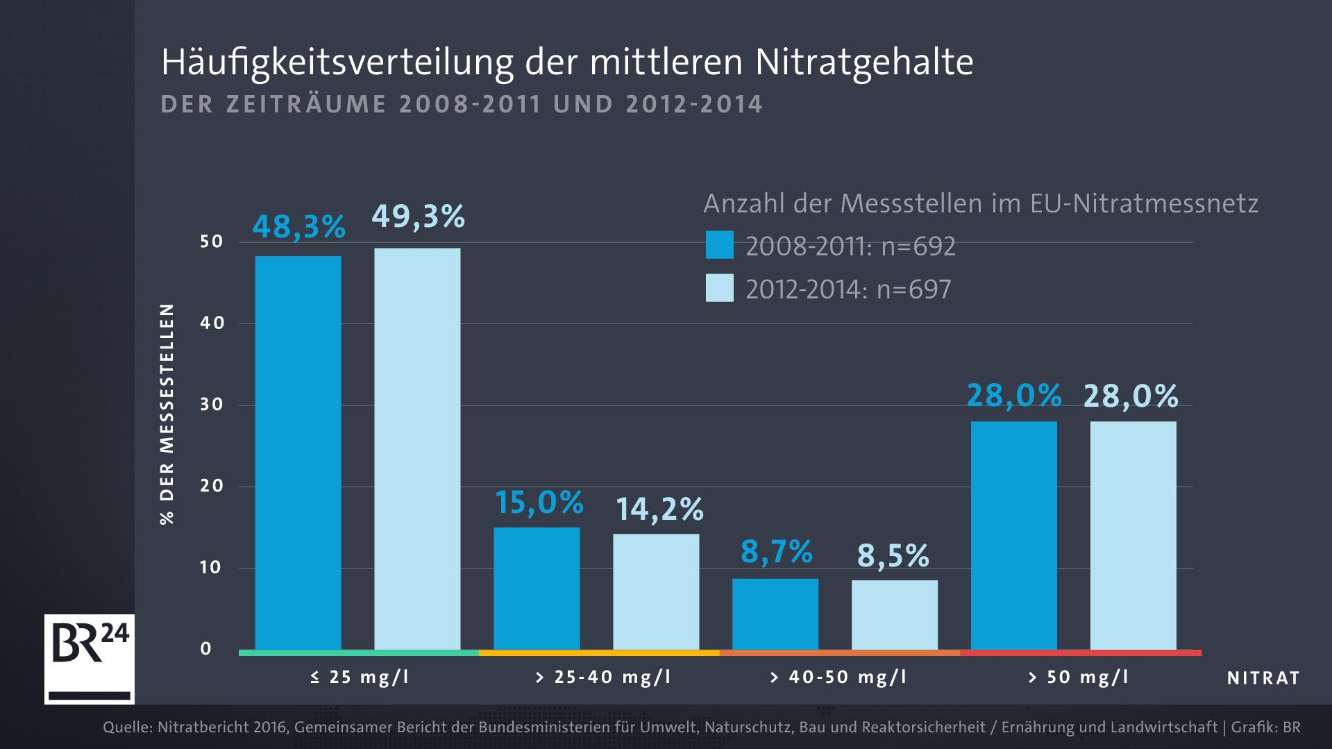 Die Nitratbelastung des Grundwassers in Deutschland ist seit Jahren fast gleich