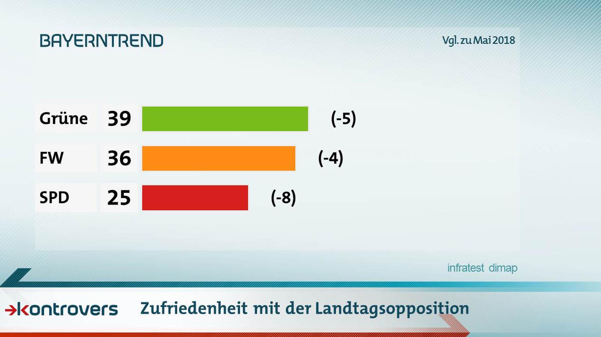 Wie zufrieden sind die Befragten mit der Landtagsopposition? Grüne 39 Prozent zufrieden, Freie Wähler 36, SPD 25
