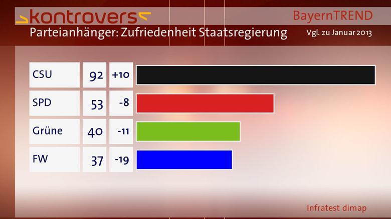 BayernTrend 2013 Parteianhänger Zufriedenheit mit Staatsregierung