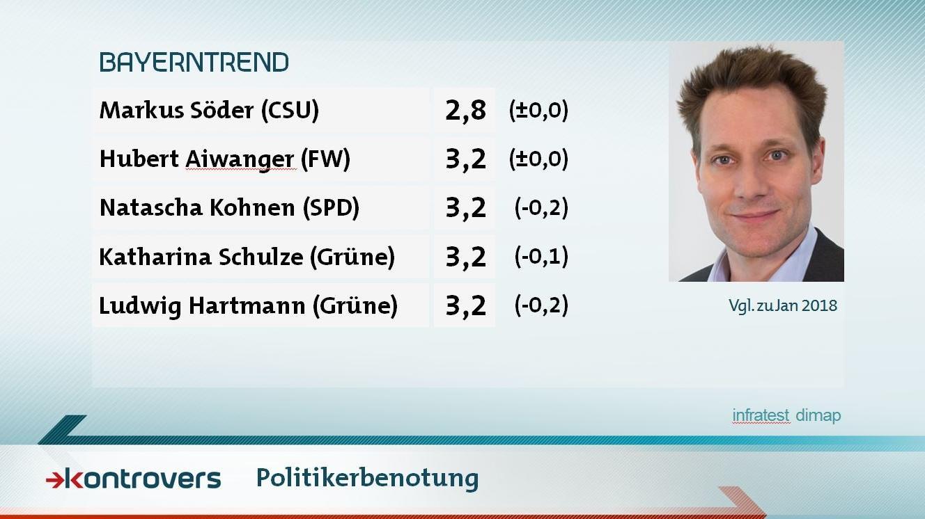 Politikerbenotung im Mai-BayernTrend 2018 zur Landtagswahl: Markus Söder 2,8, Hubert Aiwanger 3,2, Natascha Kohnen 3,2, Katharina Schulze 3,2, Ludwig Hartmann 3,2