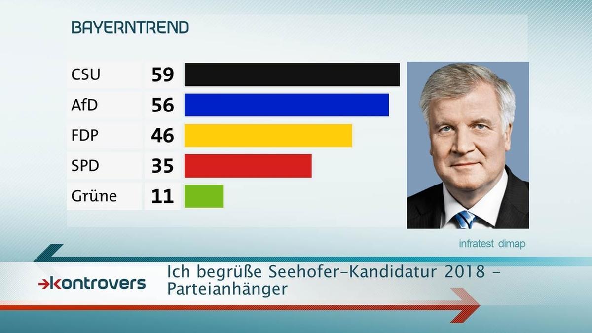 59 Prozent der CSU-Anhänger begrüßen Seehofer-Kandidatur zur Landtagswahl 2018.