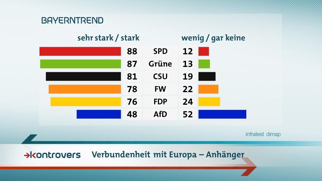 Der BR-BayernTrend mit den Umfrageergebnissen zum Verbundenheitsgefühl mit Europa