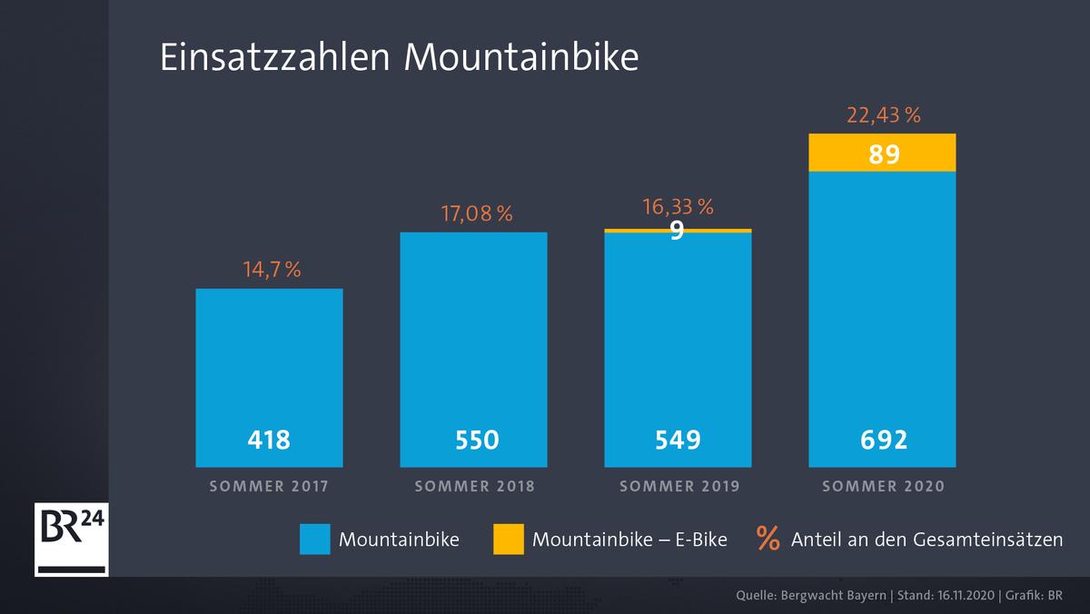Einsätze der Bergwacht Bayern im Bereich Mountainbiken.