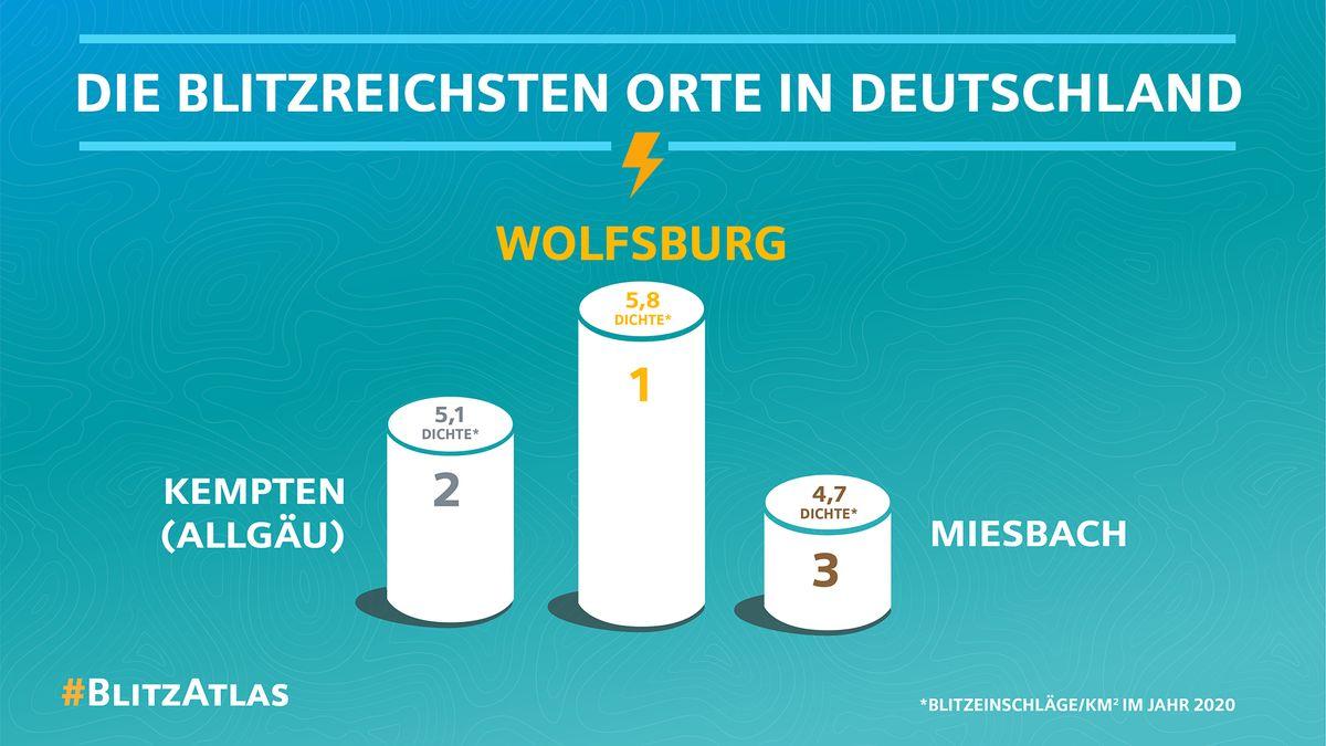 Wolfsburg ist im Jahr 2020 Deutschlands Blitzhauptstadt.
