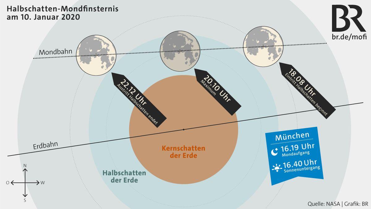 Verlauf  der Halbschatten-Mondfinsternis am 10.Januar 2020: Um 18.08 Uhr am 10. Januar 2020 beginnt der Vollmond, in den Halbschatten der Erde einzutreten. Eine Stunde später ist die MoFi fürs bloße Auge erkennbar. Um 20.10 Uhr ist die Verfinsterung am stärksten, fast die ganze Mondscheibe ist in den Halbschatten der Erde getaucht.