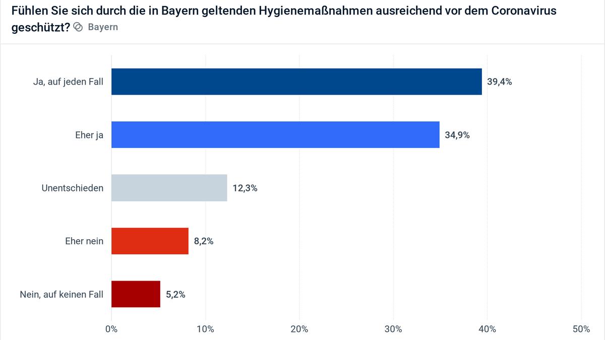 Civey-Umfrage: Fühlen Sie sich durch die in Bayern geltenden Hygienemaßnahmen ausreichend vor dem Coronavirus geschützt?