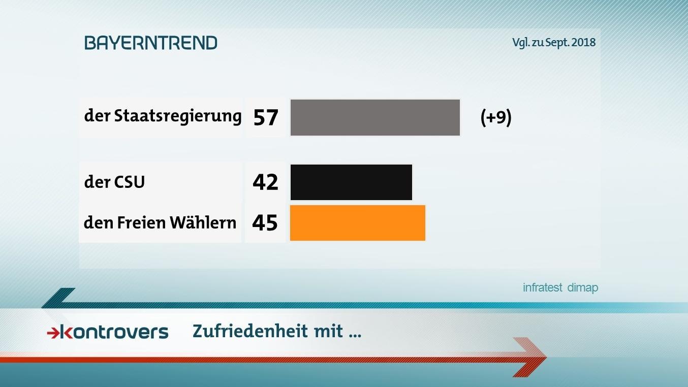 Zufriedenheit mit der Staatsregierung allgemein sowie  der CSU und den Freien Wählern im Speziellen