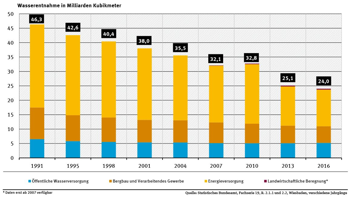 Die jährliche Wasserentnahme in Deutschland ist seit 1991 stark gesunken. Denn größten Anteil an Wasser verbraucht nach wie vor der Energiesektor, insbesondere als Kühlwasser.