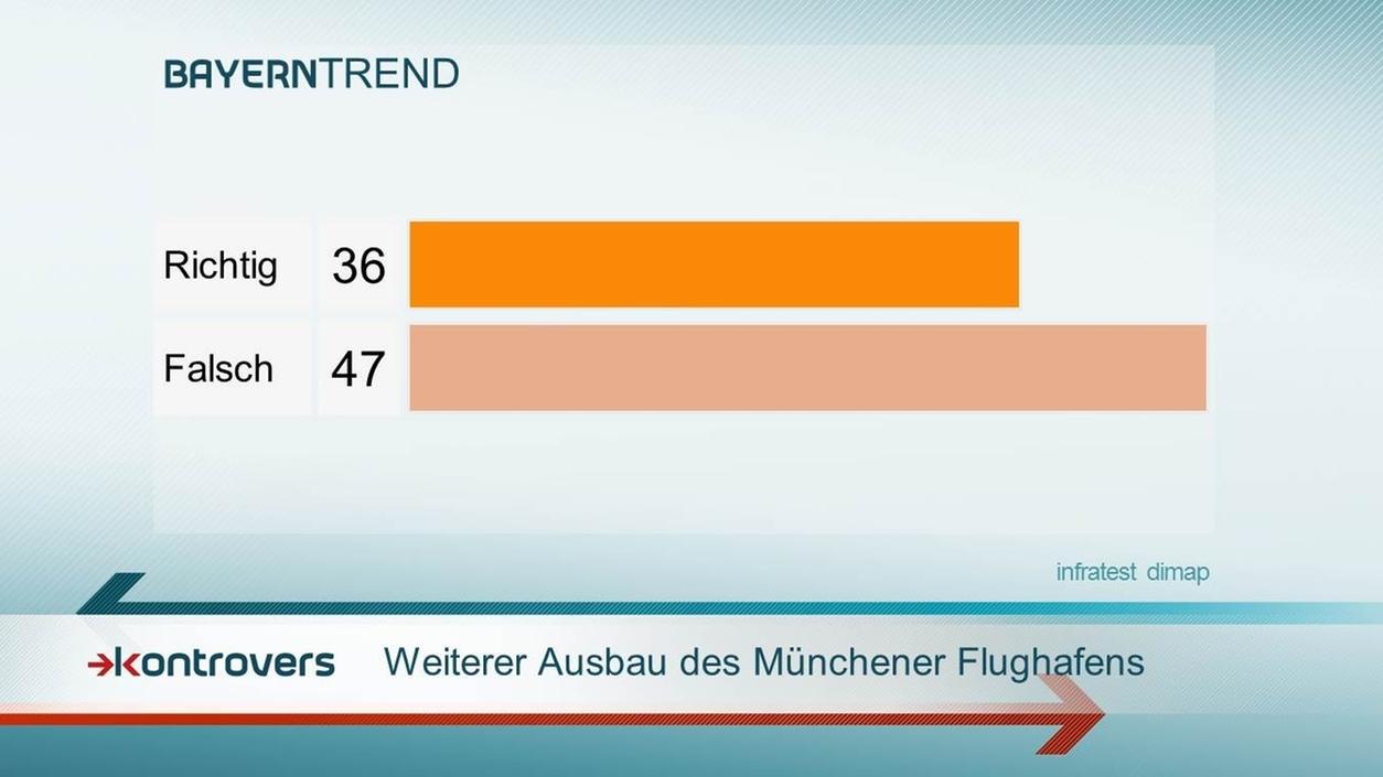 Ausbau Münchner Flughafen - Kontrovers BayernTrend 2016