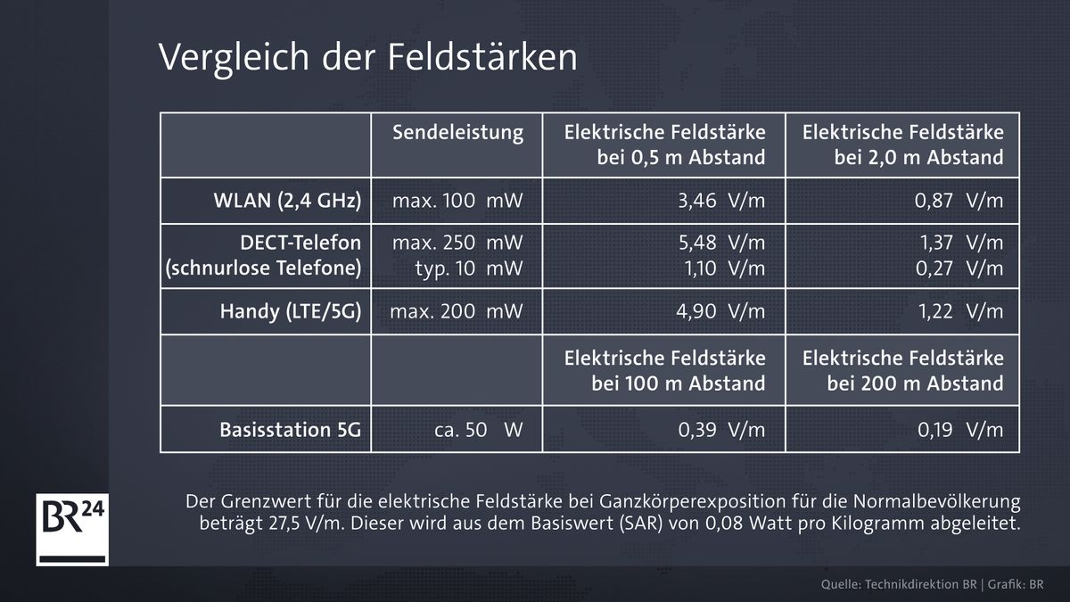 Vergleich der Feldstärken von Mobilfunk WLAN, schnurlose Telefone, Handy und Basisstationen