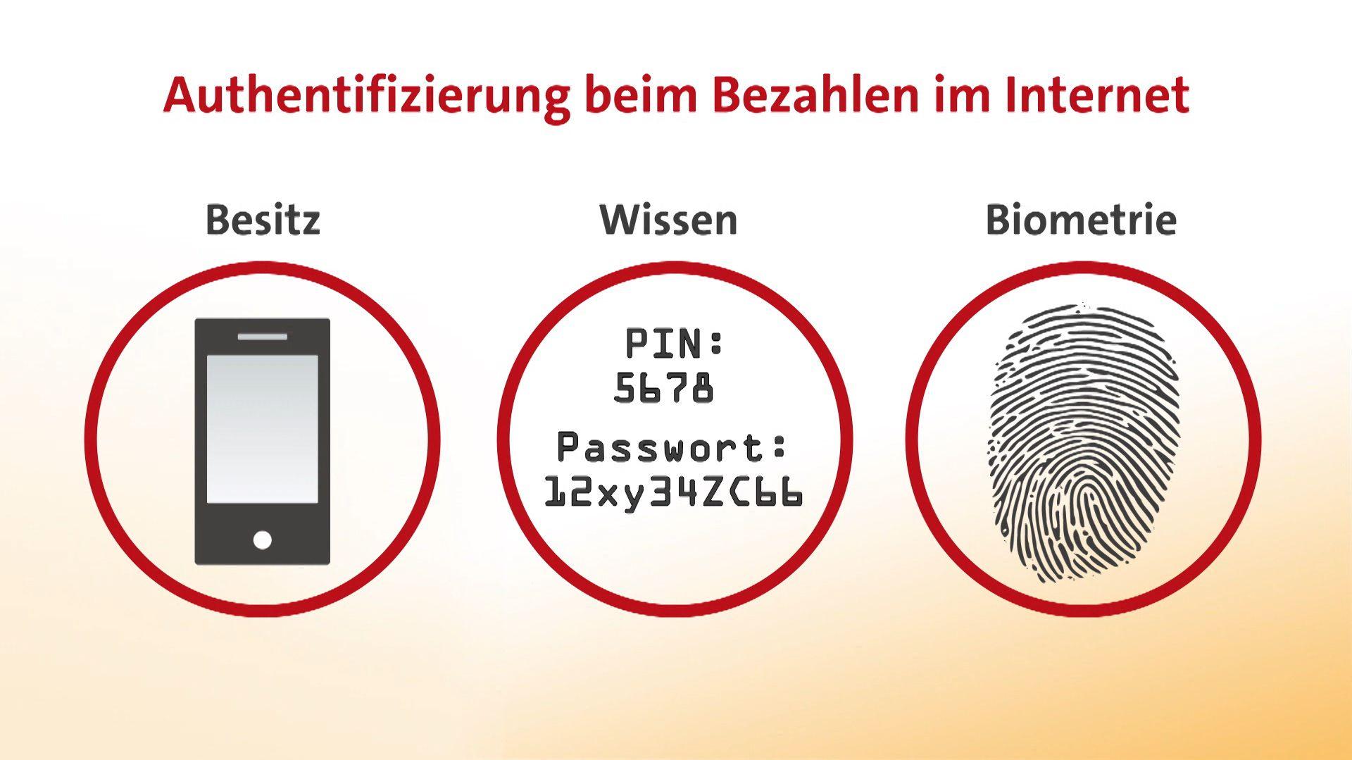 Icons der drei Sicherheitsmerkmale für die Authentifizierung beim Bezahlen im Netz: Besitz, Wissen und Biometrie.