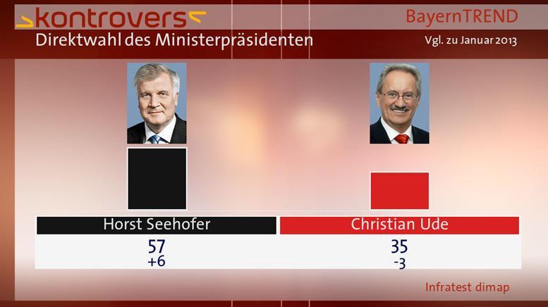 BayernTrend 2013 - Seehofer vergrößert Vorsprung auf Ude