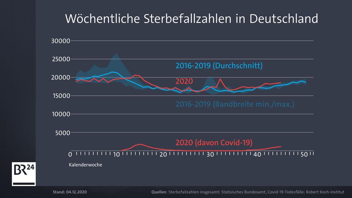 Sterbefallzahlen insgesamt: Statistisches Bundesamt, Covid-19-Todesfälle, Robert Koch-Institut