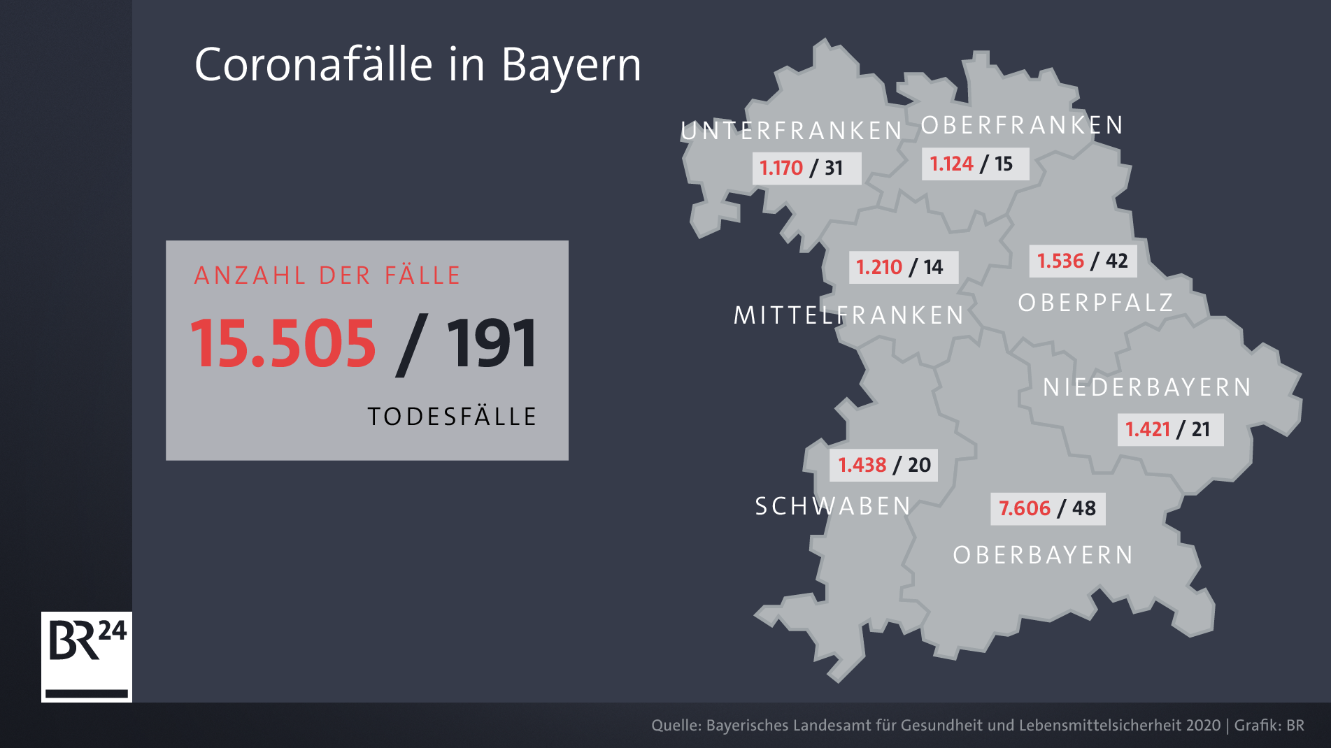 Corona Infektionen Das Sind Die Zahlen Fur Bayern Br24