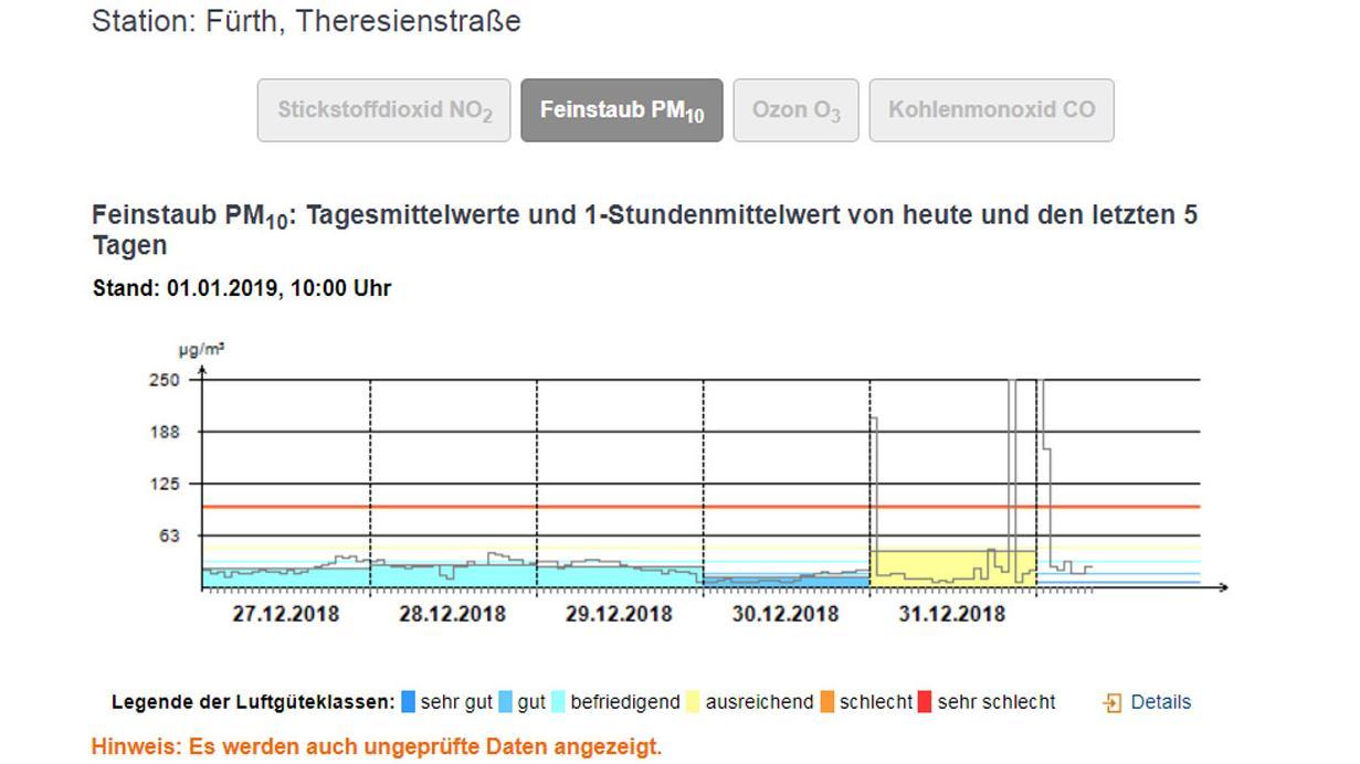 Feinstaub-Messwerte für Fürth: Tabelle Bayerisches Landesumweltamt, www.lfu.bayern.de