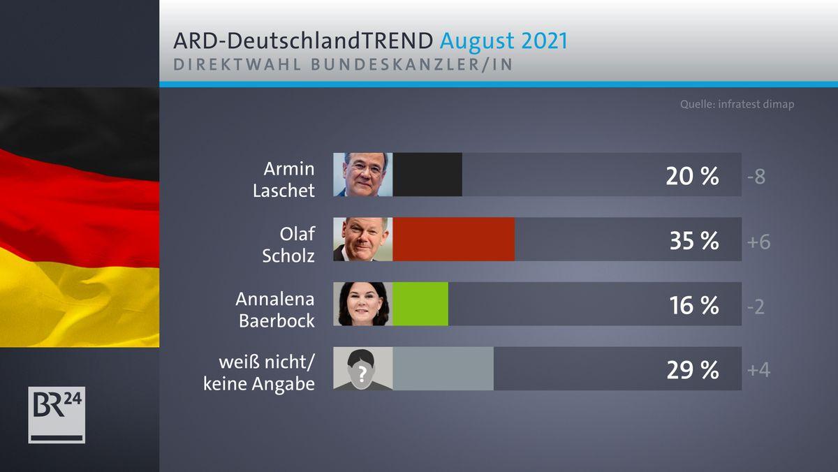 Gut sieben Wochen vor der Bundestagswahl verliert Unions-Kanzlerkandidat Armin Laschet an Zustimmung.