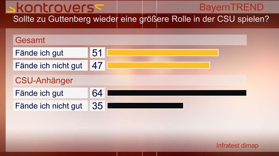 BayernTrend 2012 - Comeback Guttenberg