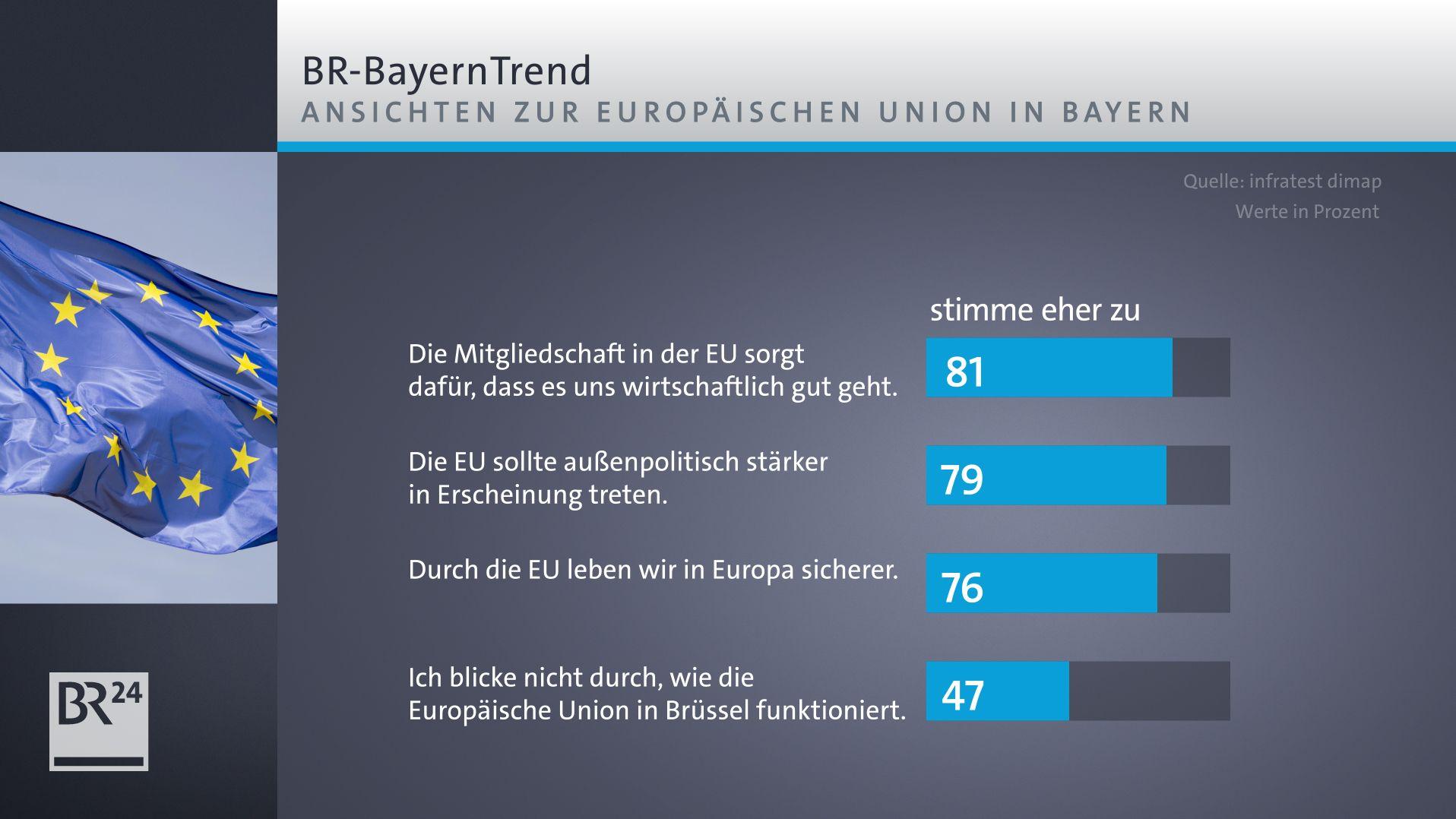 BayernTrend: Ansichten zur EU in Bayern
