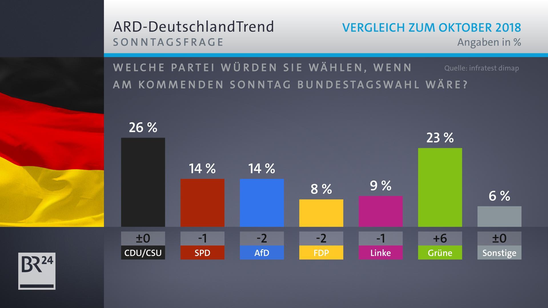 Grafik zur Sonntagsfrage im ARD-Deutschlandtrend, Vergleich zum Oktober 2018