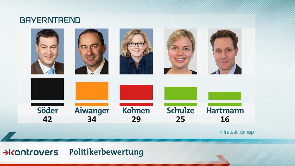Bewertung der Spitzenkandidaten im Vergleich: Mit Söder sind 42 Prozent zufrieden, mit Aiwanger 34, Kohnen 29, Schulze 25 und Hartmann 16